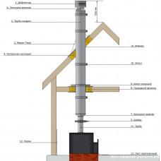 Комплект дымохода 115 мм для одноэтажного дома или бани через крышу