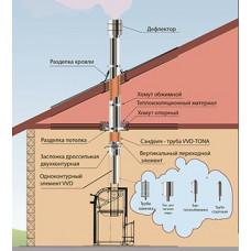Керамические дымоходы VVD-TONA 130мм для одноэтажного дома или бани высота 4 метра