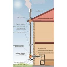 Керамические дымоходы VVD-TONA 115  / 120мм через стену высота 4 метра