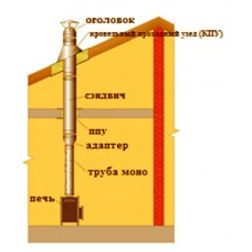 115 мм/120 мм. Комплект дымохода внутри здания 4 м., сталь 1 мм.